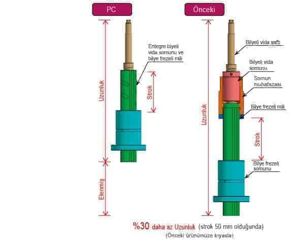 aktuator-pct-3